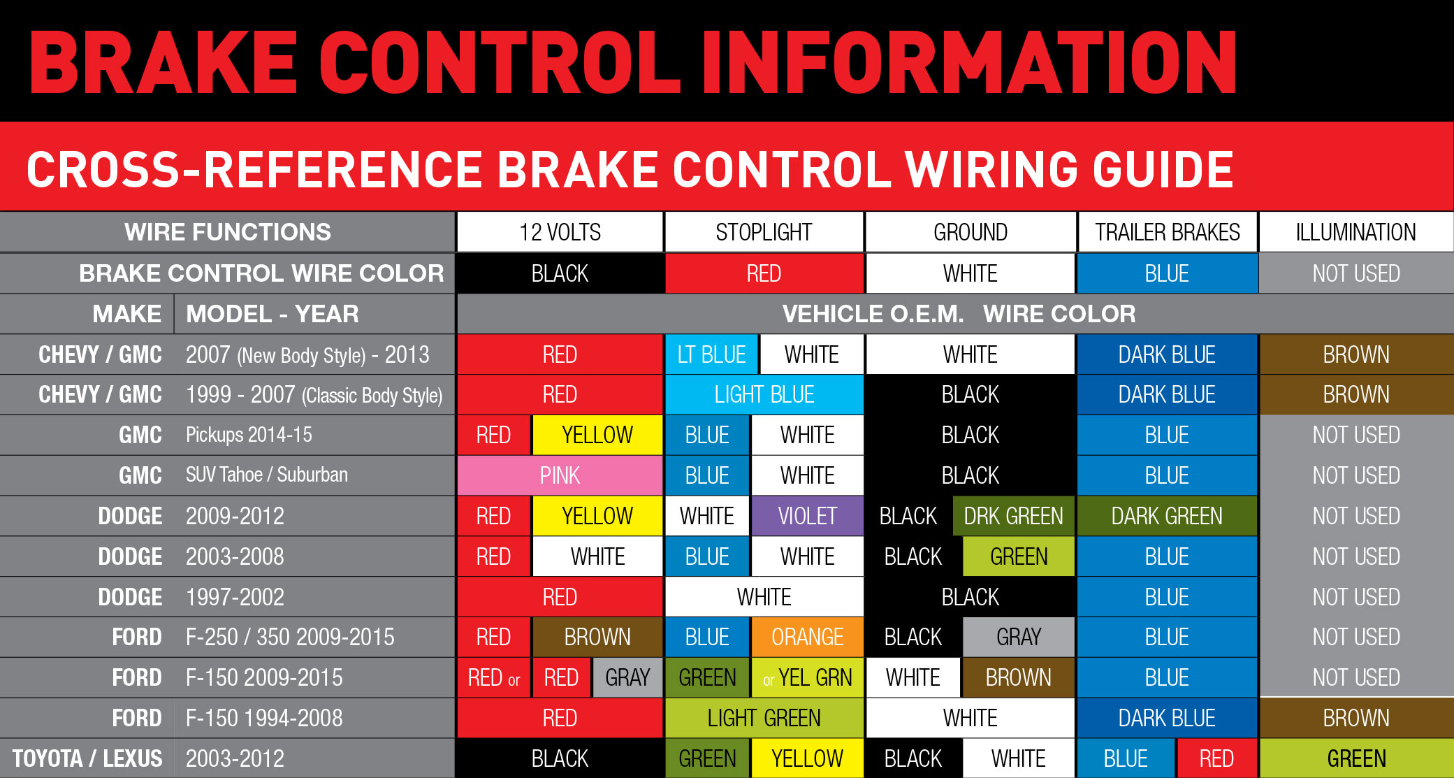 Wiring Guides | Ford F550 Brake Controller Wiring Diagram |  | Hopkins Towing Solutions
